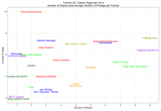 prestige-avg-chart
